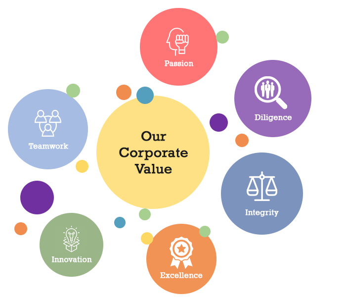 Our Corporate Value